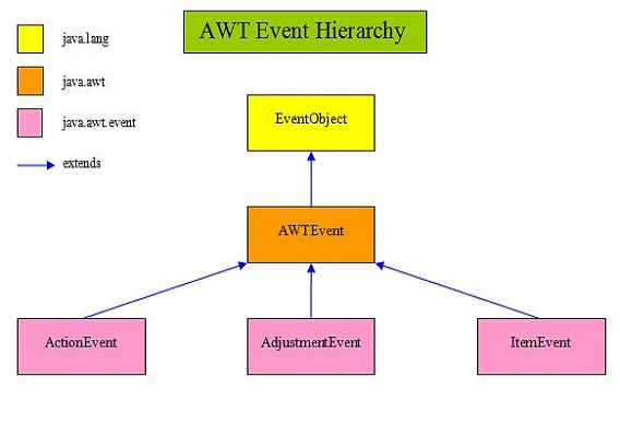 AWT Event Overview Diagram