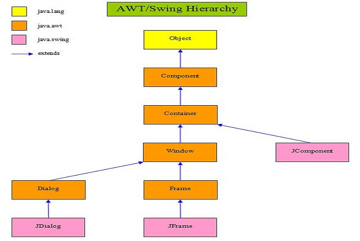 AWT/Swing Overview Diagram