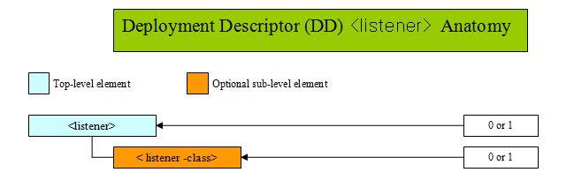 Java Servlets Reference - Quick Reference