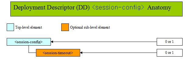 DD session-config