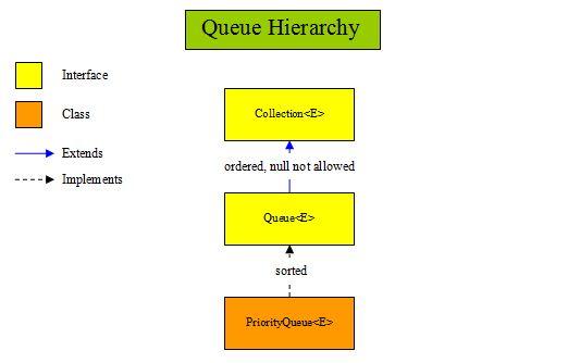 Java 5 Queues