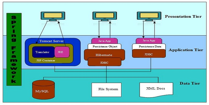 S2C three tier architecture
