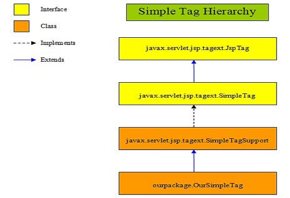 How to write a custom tag library