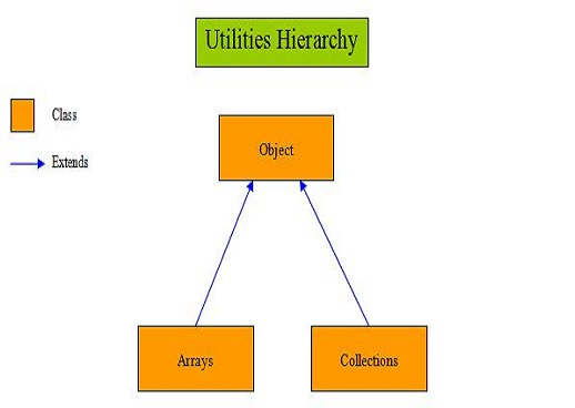 utilities hierarchy